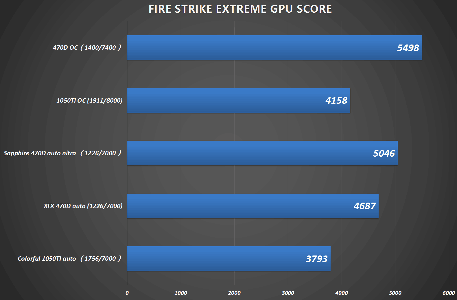 amd-rx-470d-performance