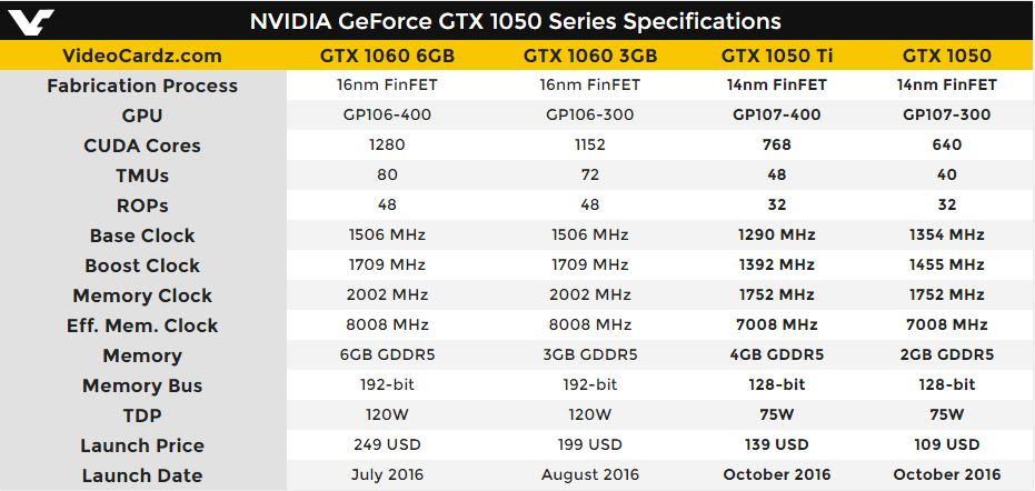 gtx-1050-gtx-105-ti-specs-official
