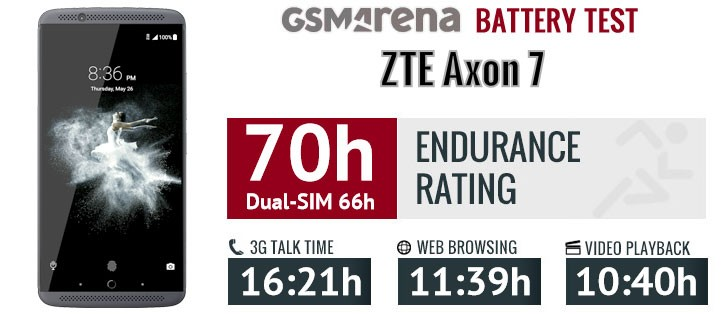 zte-axon-7-battery
