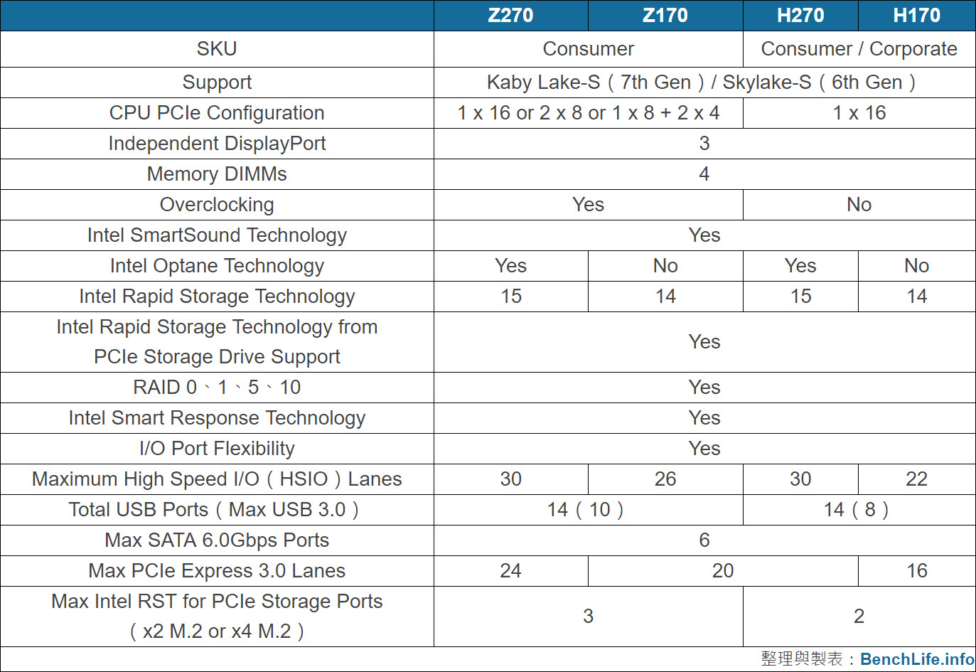 intel-kaby-lake-200-series-z270-and-h270-platform