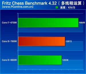 intel-kaby-lake-core-i5-7600k-review_fritz-chess-benchmark