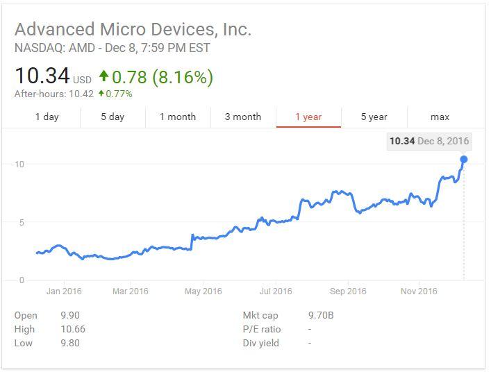 amd-stock-2016-12-08