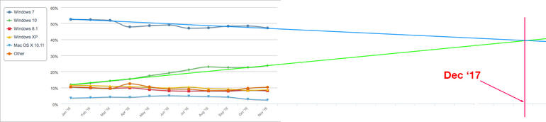 windows-market-share-prognze