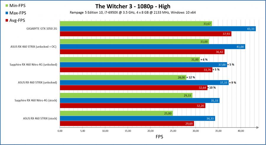witcher3-900x490